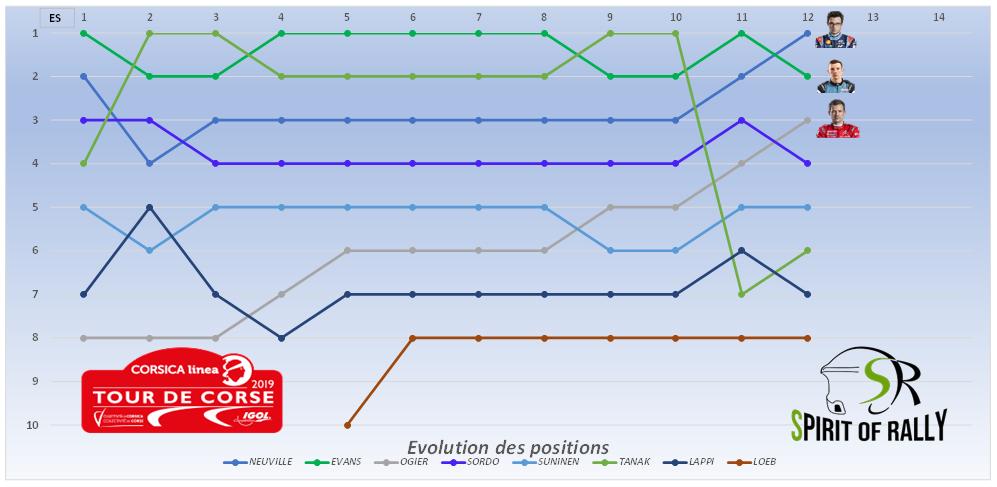 4-CORSE-Positions.PNG.1ad5f0ef6d929f18c8f8794d930cf186.PNG