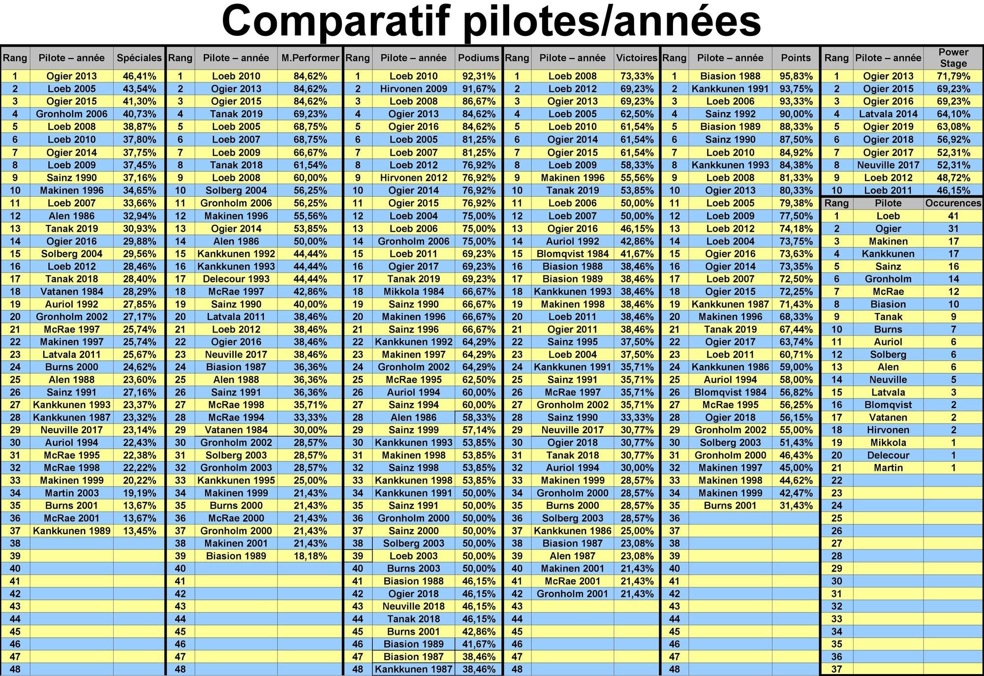 2111520110_comparatifpilotes-annes2019.thumb.jpg.f1466a8f653f062c4efa5a867278fb12.jpg