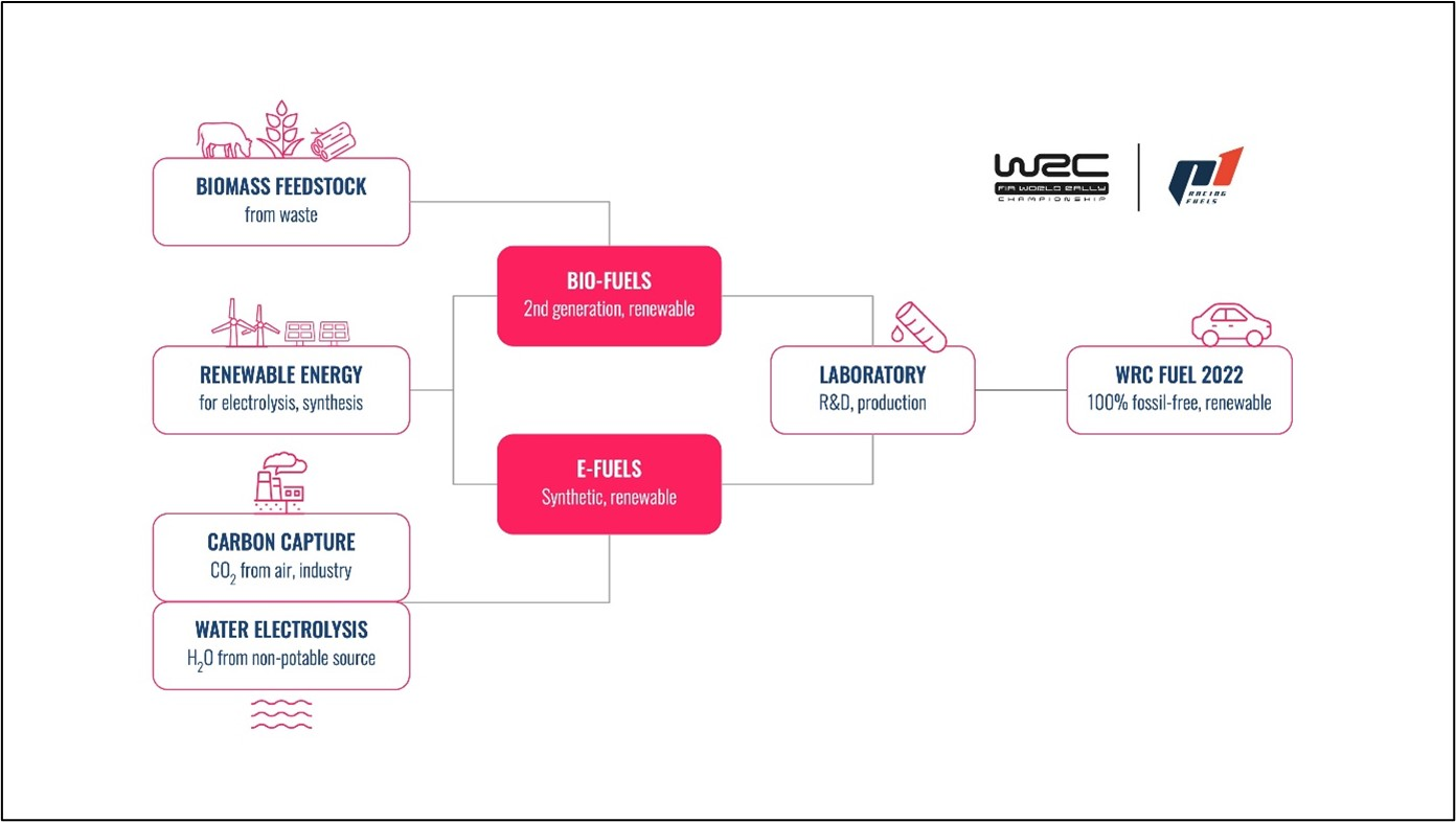 FIA-WRC-2022-e-fuel.jpg.f3c69518468ab22bbcbbe256ef485a77.jpg